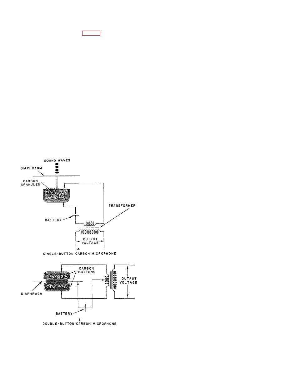 Figure 7 4 Schematic Diagram Of A Carbon Microphone 2 Transformer