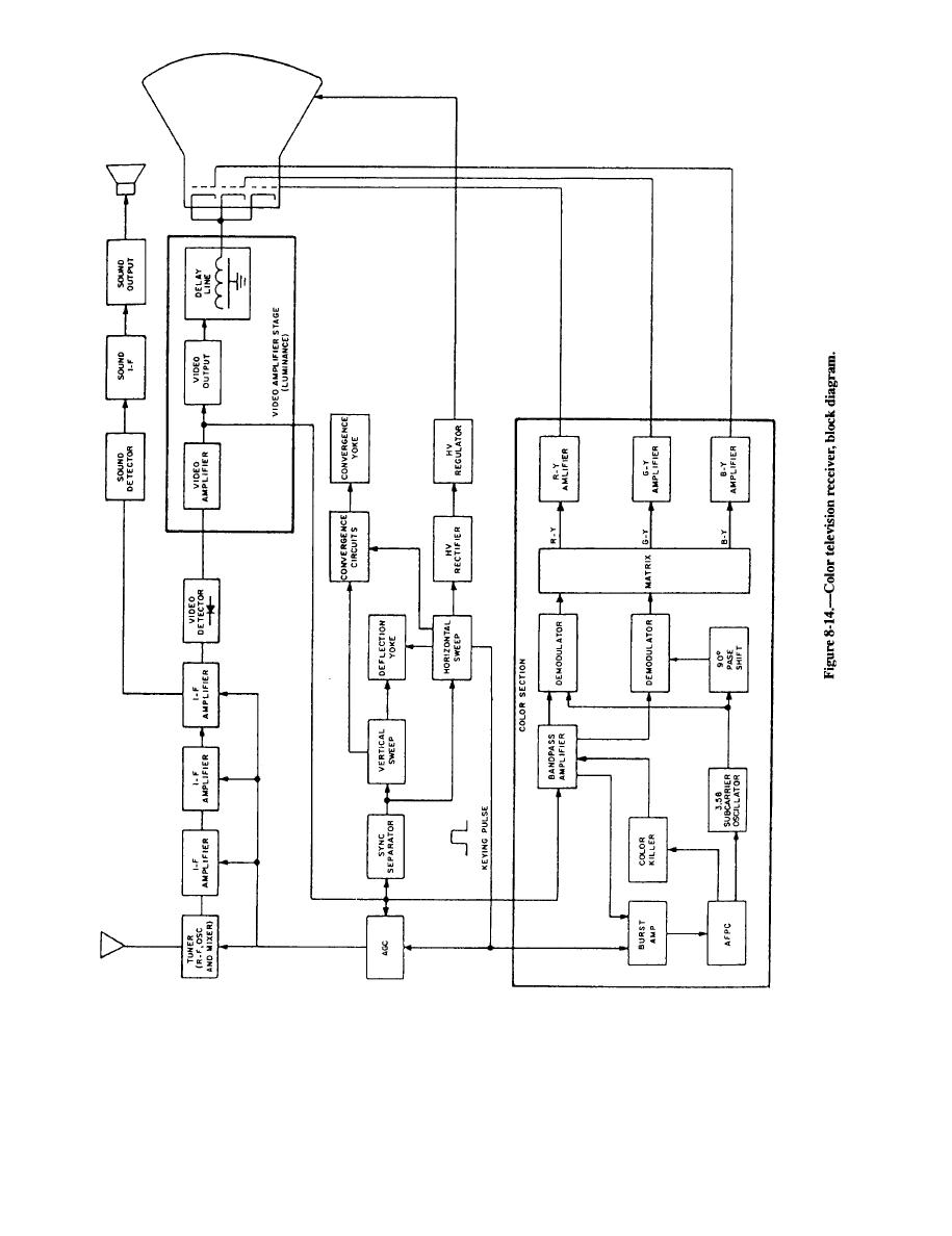 figure 6 14 color television receiver block diagram rh interiorcommunicationselectrician tpub com tv receiver block diagram pdf monochrome tv receiver block diagram