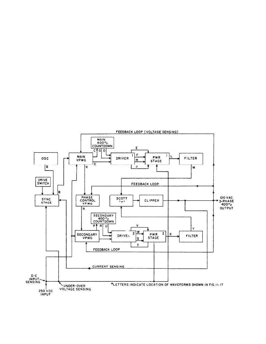 engineering functional block diagram