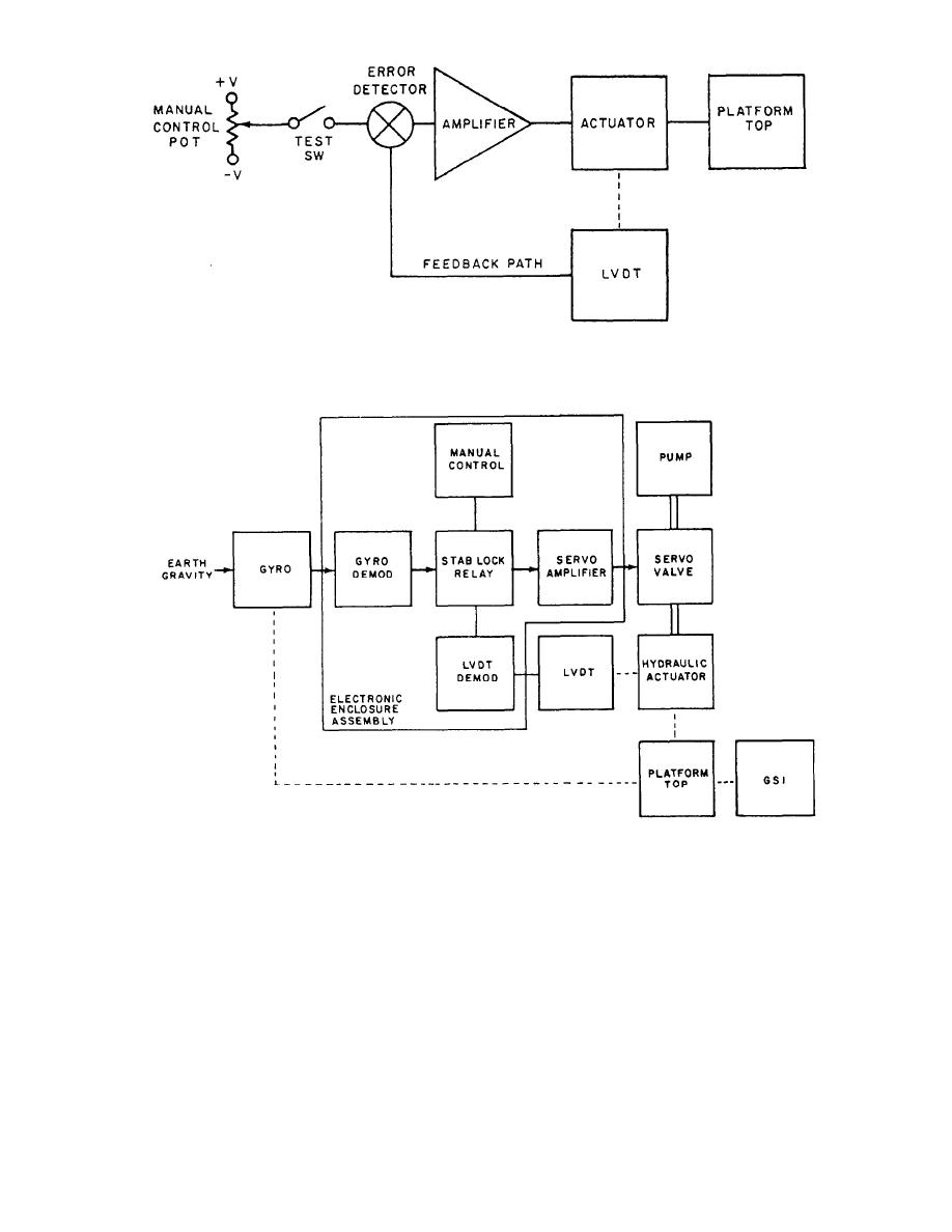 Block Diagram Of Lvdt Wiring Diagrams Functional Draw U2022 Rh Autonomia Co Relay Led Tv